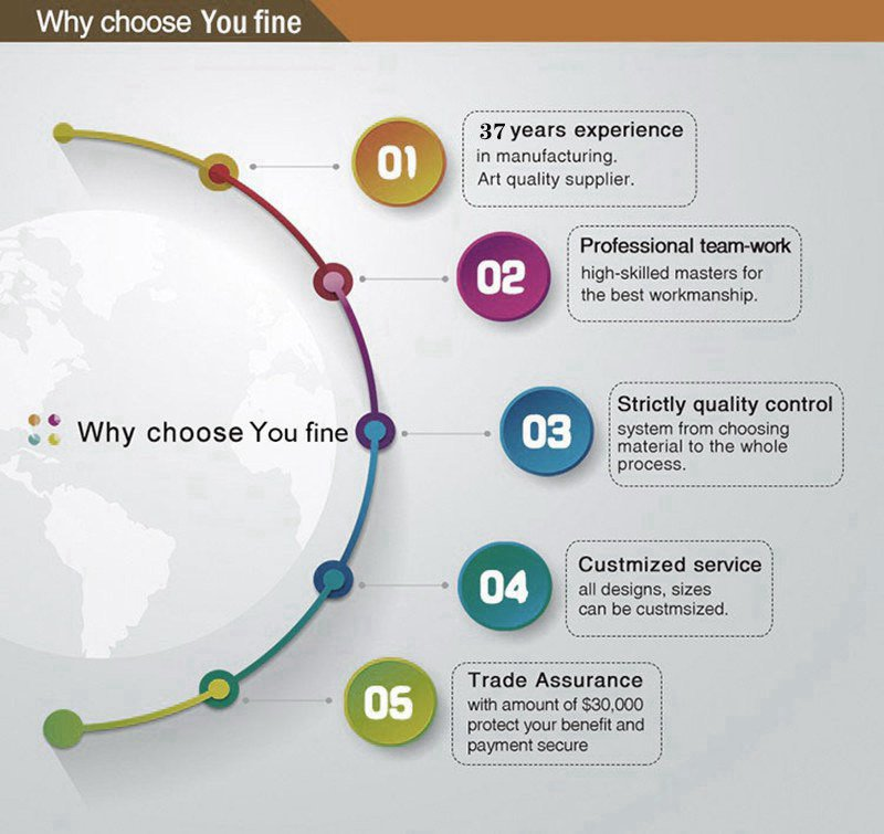 Why choose us-You Fine